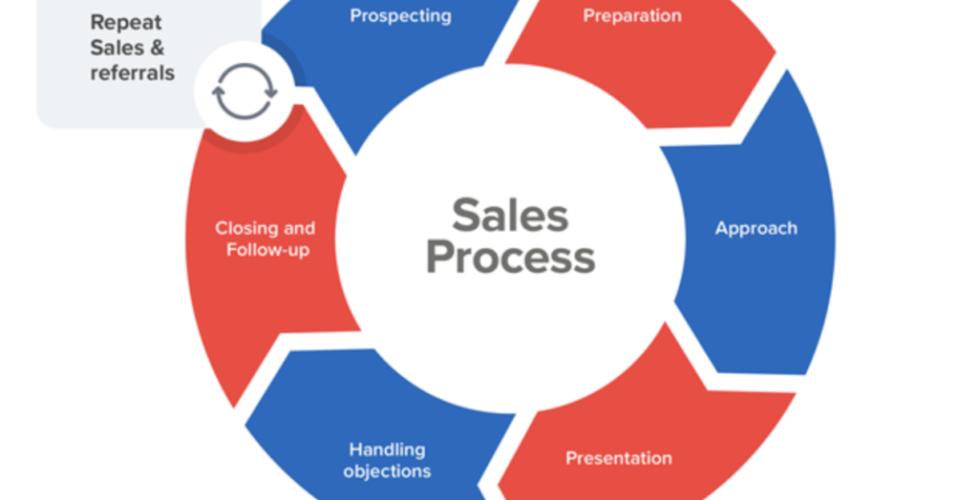 sales-process